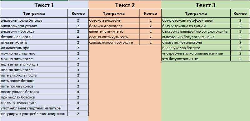 Сравнение трех текстов таблица