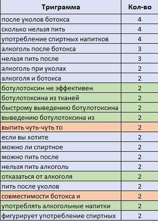Таблица триграмм и биграмм