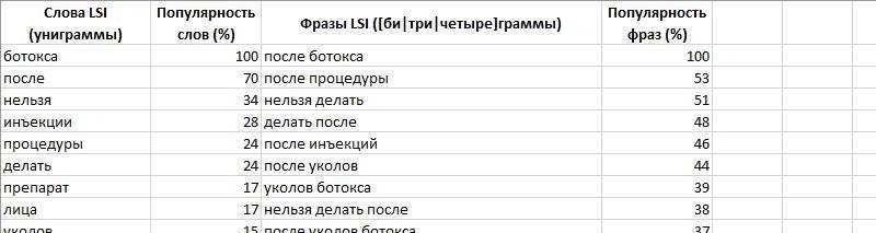 Результаты расчета биграмм в сервисе Артура Корсакова
